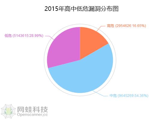 【苏州APP开发】2015年安卓APP安全漏洞分析报告