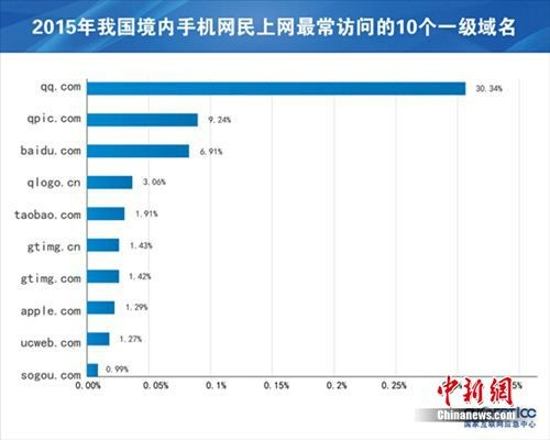 """【APP开发】7.8亿!中国一半儿人就是""""手机网民"""""""