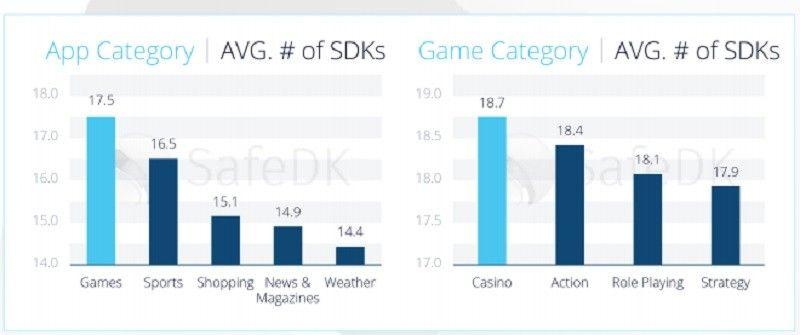 "【APP开发】首份SDK分析报告称SDK太多引发""疲劳"""