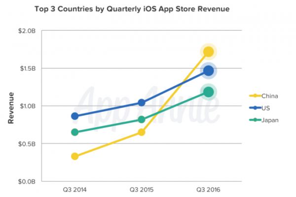 【软件外包】中国区App Store 总营收首次超美国成全球第一